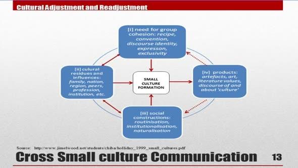 14216 Module 13 Cross Small Culture Communication 1